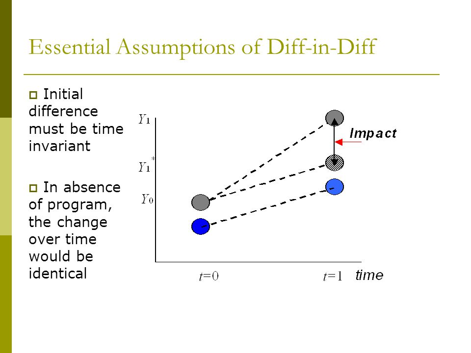 Essential Assumptions of Diff-in-Diff