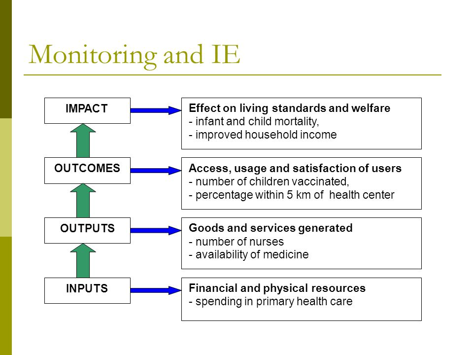 Monitoring and IE IMPACT OUTPUTS OUTCOMES INPUTS