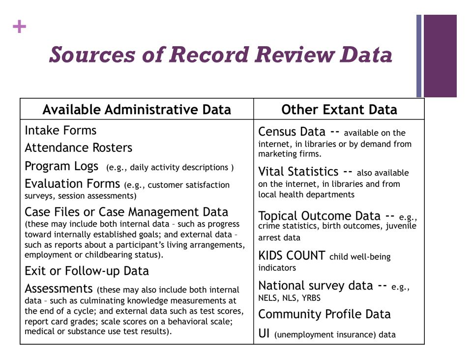 Sources of Record Review Data