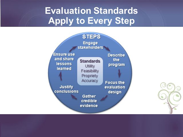 Evaluation Standards Apply to Every Step