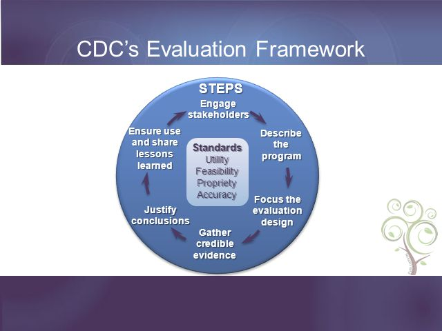 CDC's Evaluation Framework