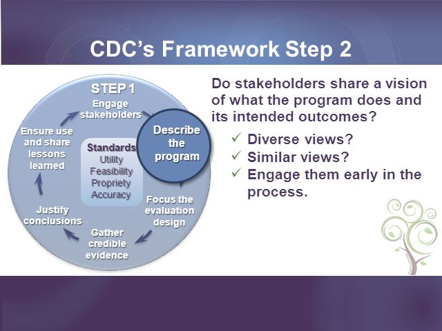 CDC's Framework Step 2 Ensure use and share lessons learned. Gather credible evidence. Engage stakeholders.