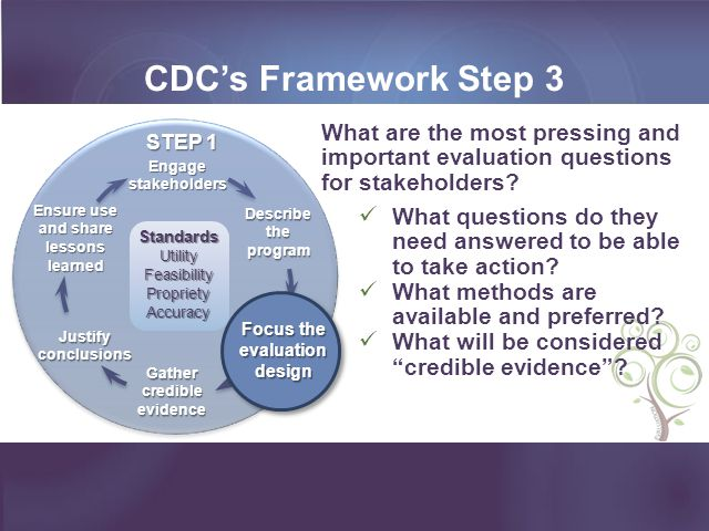 CDC's Framework Step 3 Ensure use and share lessons learned. Gather credible evidence. Engage stakeholders.