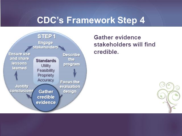 CDC's Framework Step 4 Ensure use and share lessons learned. Gather credible evidence. Engage stakeholders.