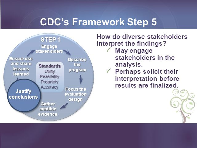 CDC's Framework Step 5 Ensure use and share lessons learned. Gather credible evidence. Engage stakeholders.