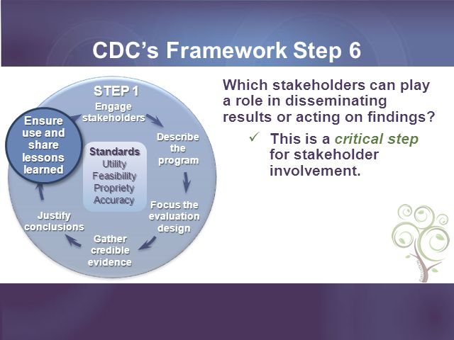 CDC's Framework Step 6 Ensure use and share lessons learned. Gather credible evidence. Engage stakeholders.