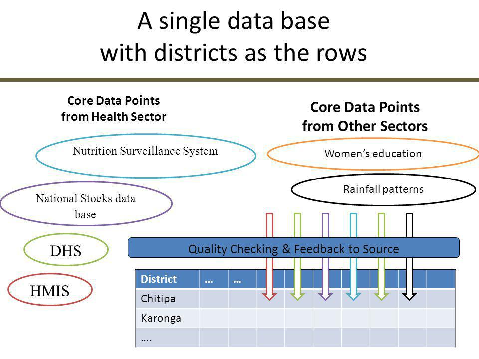 A single data base with districts as the rows