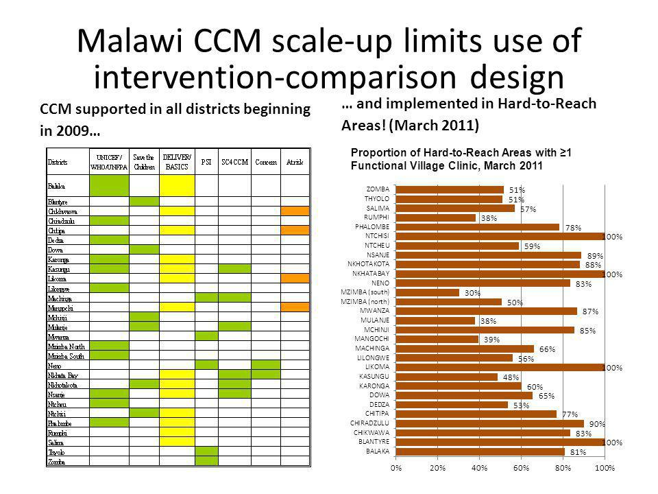 Malawi CCM scale-up limits use of intervention-comparison design