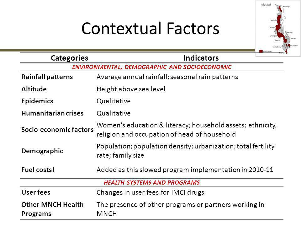 Contextual Factors Categories Indicators Rainfall patterns