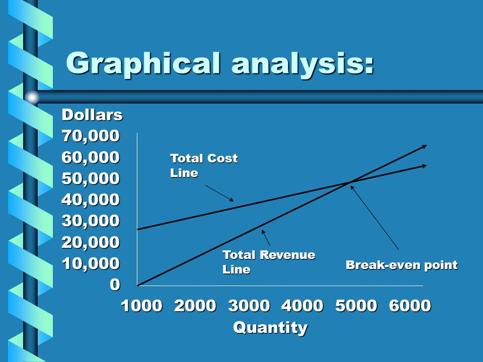 Graphical analysis: Dollars 70,000 60,000 50,000 40,000 30,000 20,000