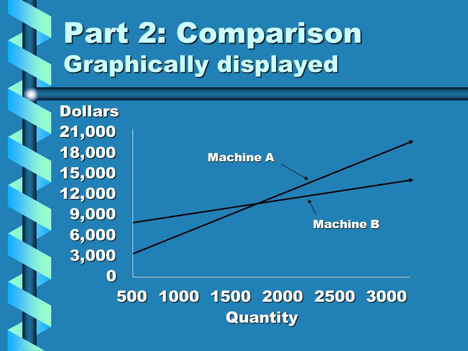 Part 2: Comparison Graphically displayed
