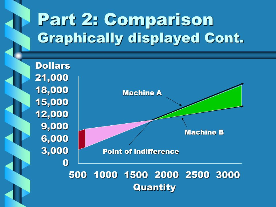 Part 2: Comparison Graphically displayed Cont.