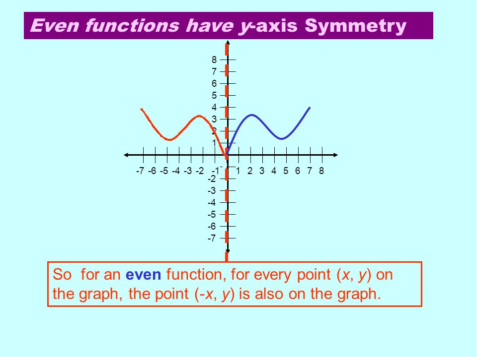 Even functions have y-axis Symmetry