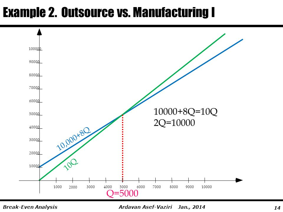 Example 2. Outsource vs. Manufacturing I