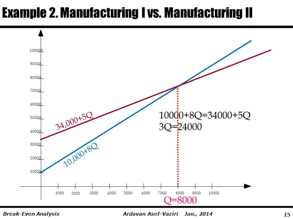 Example 2. Manufacturing I vs. Manufacturing II