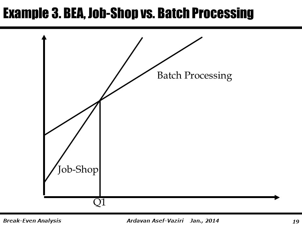 Example 3. BEA, Job-Shop vs. Batch Processing
