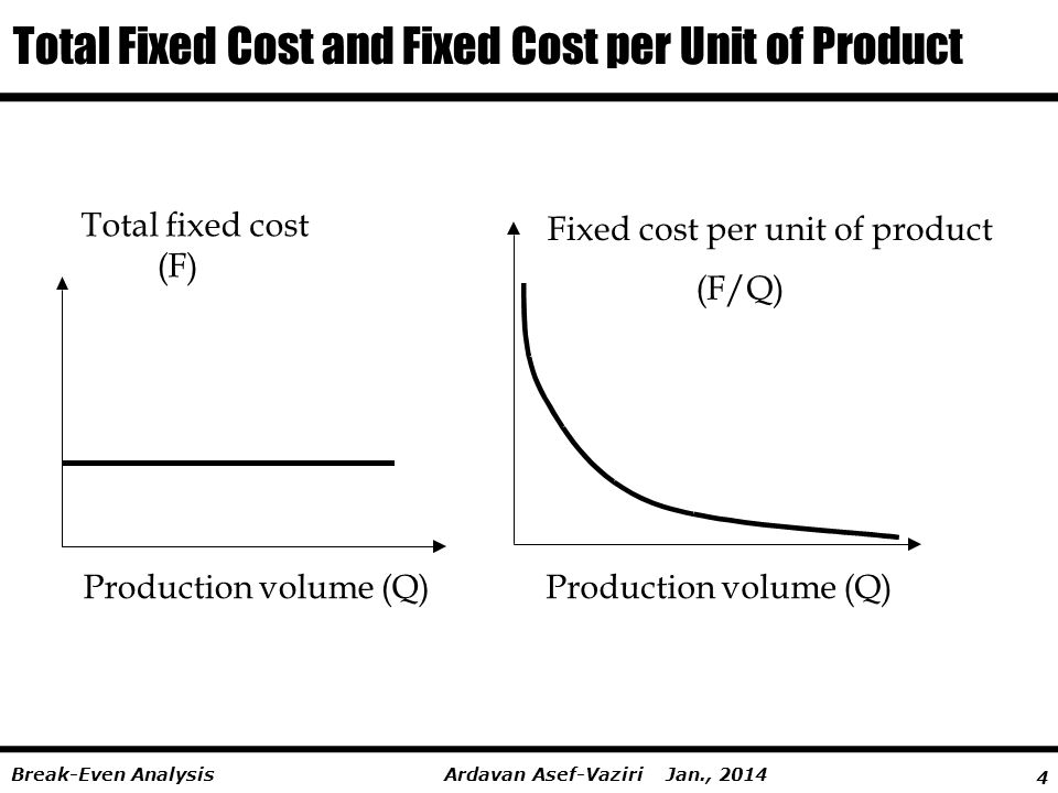 Total Fixed Cost and Fixed Cost per Unit of Product