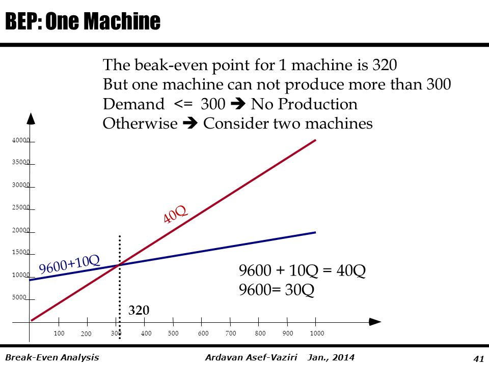 BEP: One Machine The beak-even point for 1 machine is 320