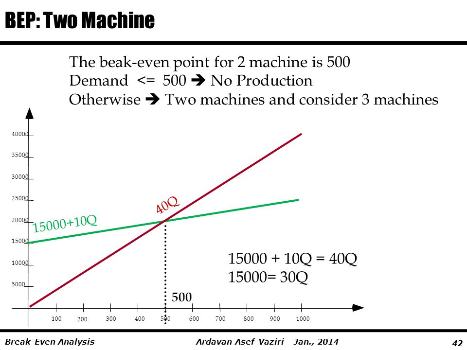 BEP: Two Machine The beak-even point for 2 machine is 500