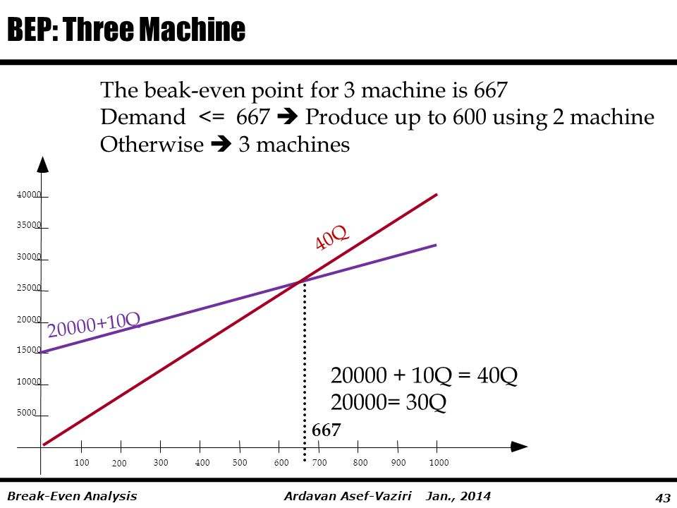 BEP: Three Machine The beak-even point for 3 machine is 667