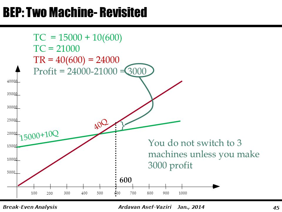 BEP: Two Machine- Revisited
