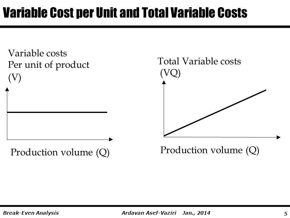 Variable Cost per Unit and Total Variable Costs