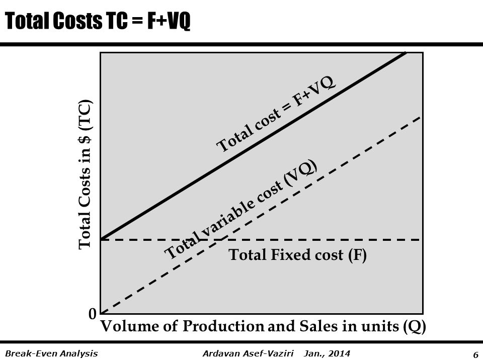 Total Costs TC = F+VQ Total cost = F+VQ Total Costs in $ (TC)
