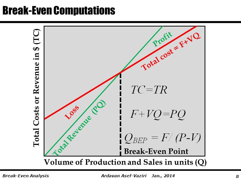 Break-Even Computations