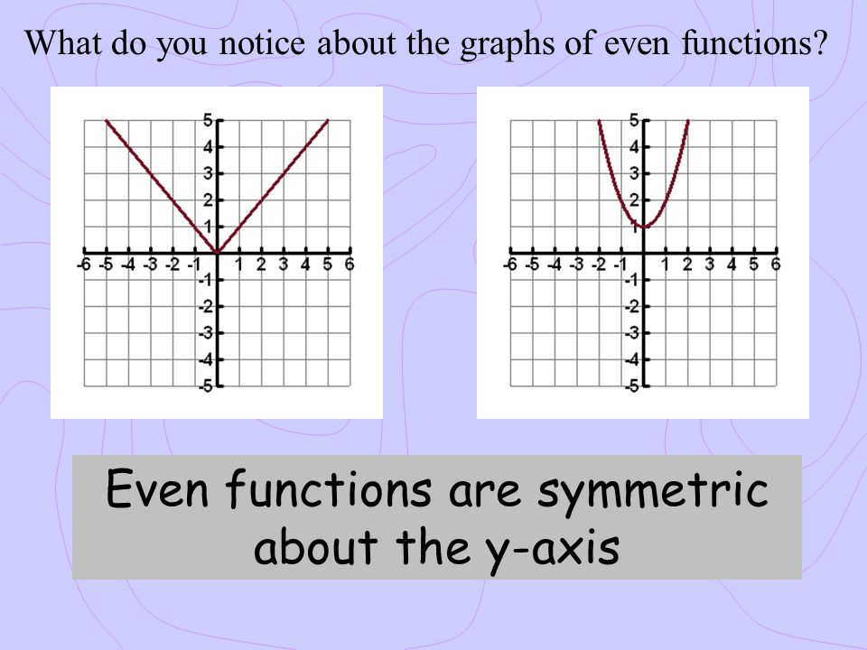Even functions are symmetric about the y-axis