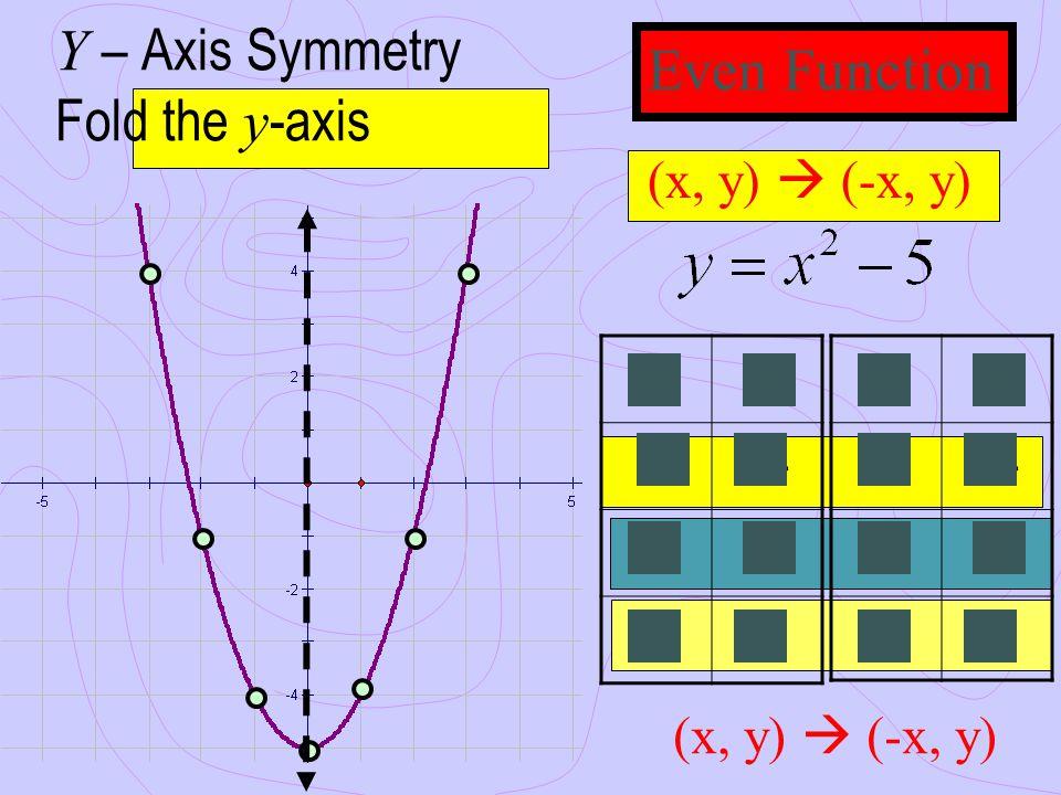 Y – Axis Symmetry Fold the y-axis