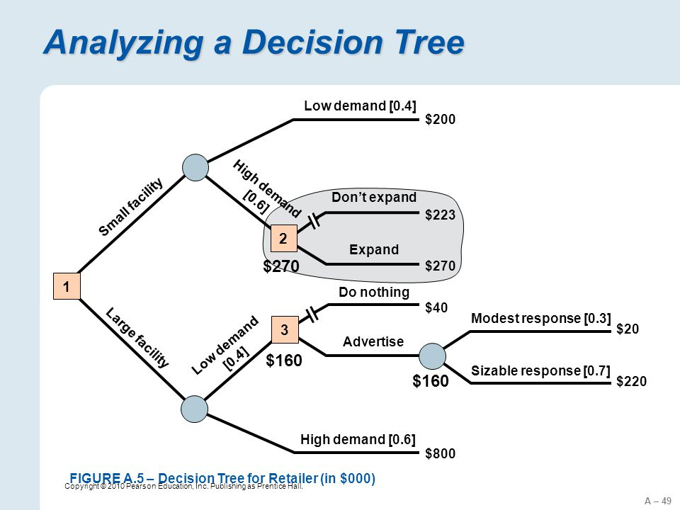 Analyzing a Decision Tree