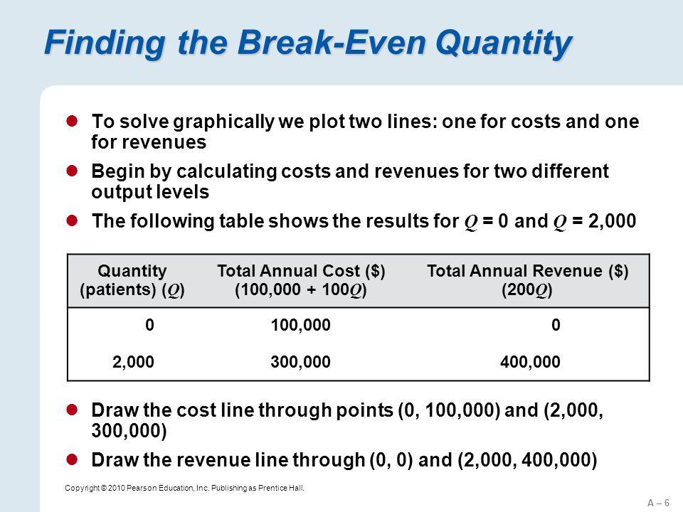 Finding the Break-Even Quantity