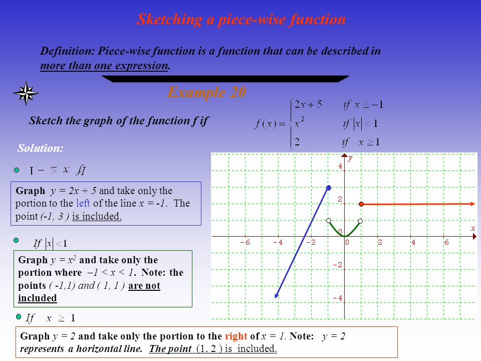 Sketching a piece-wise function