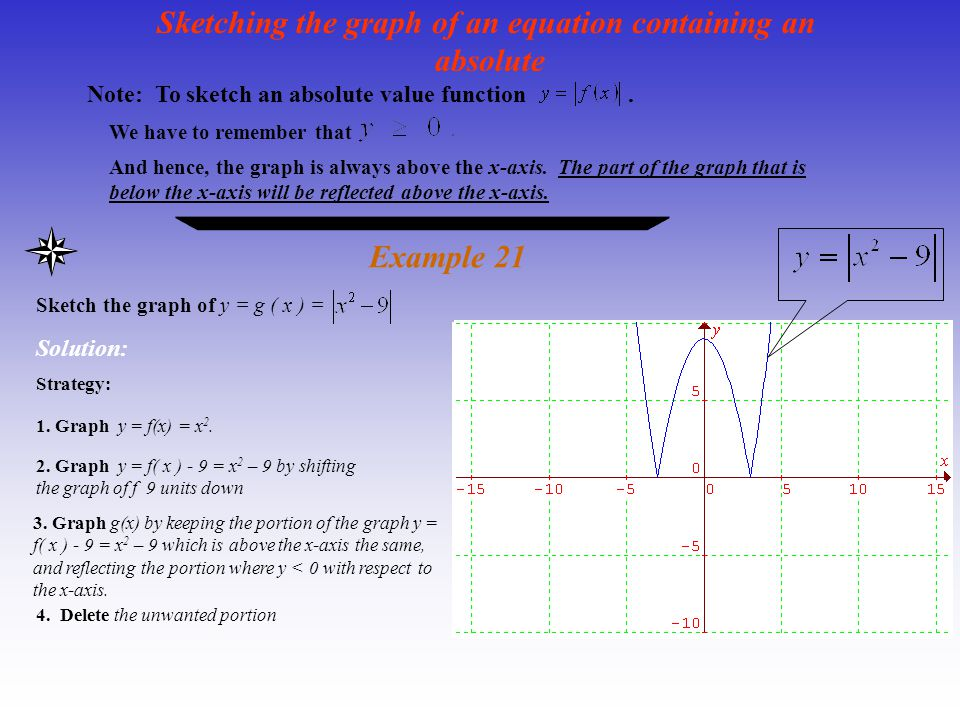 Sketching the graph of an equation containing an absolute