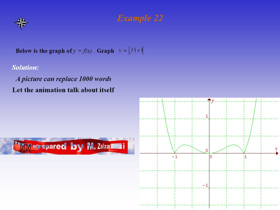 Example 22 Solution: A picture can replace 1000 words