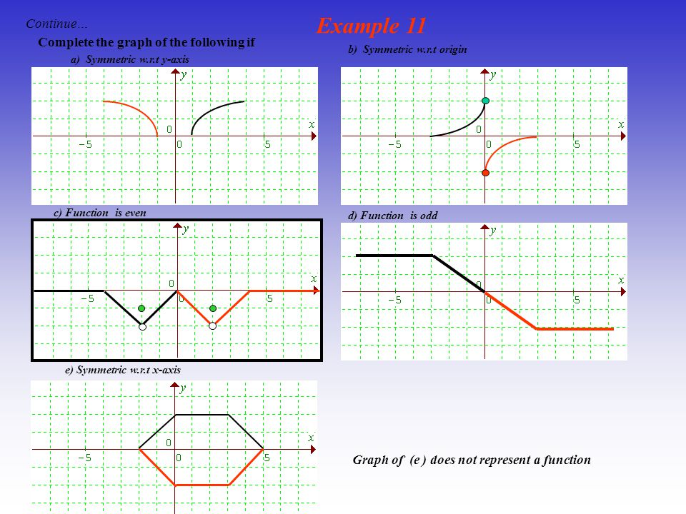 Example 11 Continue… Complete the graph of the following if