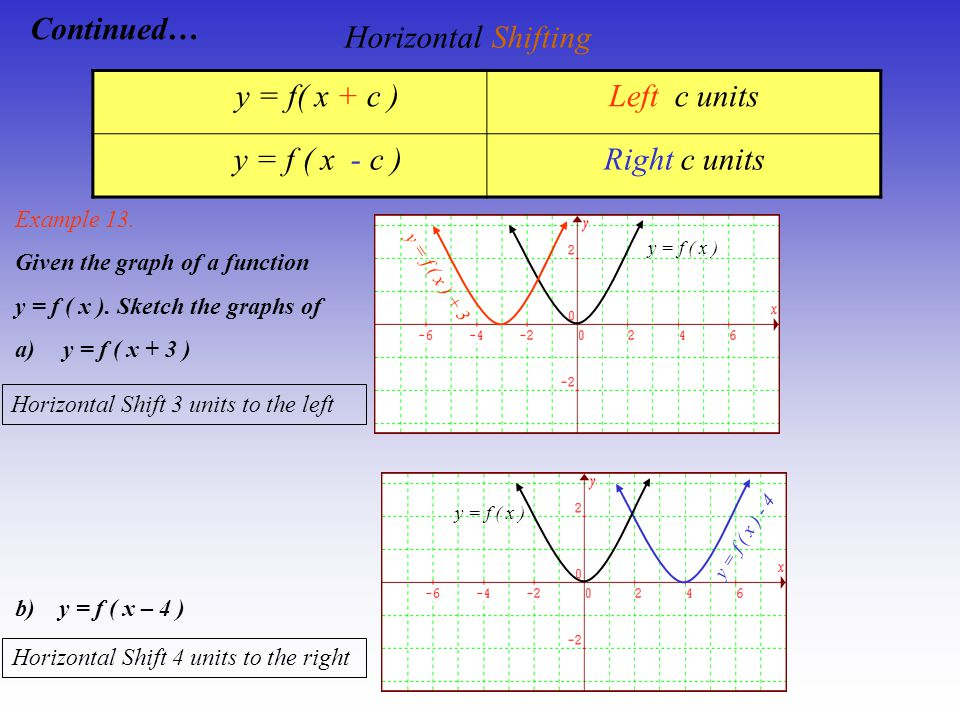 Horizontal Shifting Continued… y = f( x + c ) Left c units