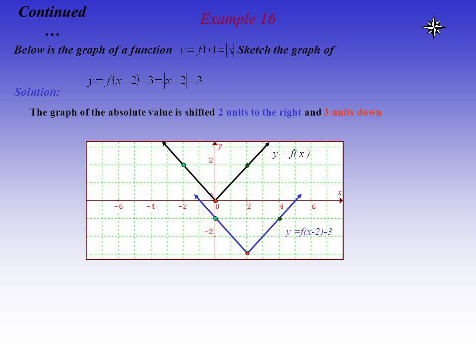 Example 16 Continued… Below is the graph of a function . Sketch the graph of. Solution: