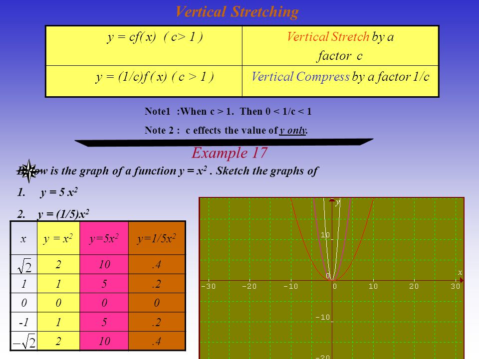 Vertical Compress by a factor 1/c