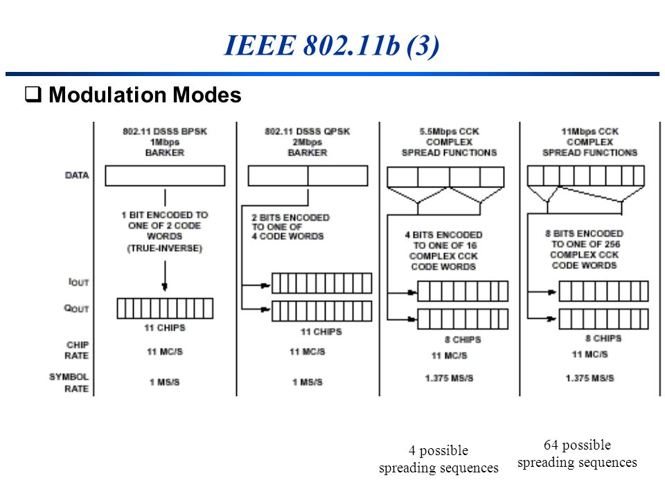 IEEE 802.11b (3) Modulation Modes 64 possible 4 possible