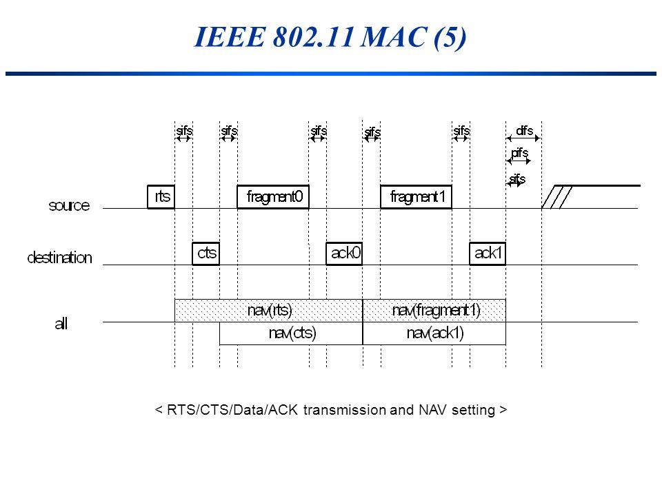 < RTS/CTS/Data/ACK transmission and NAV setting >