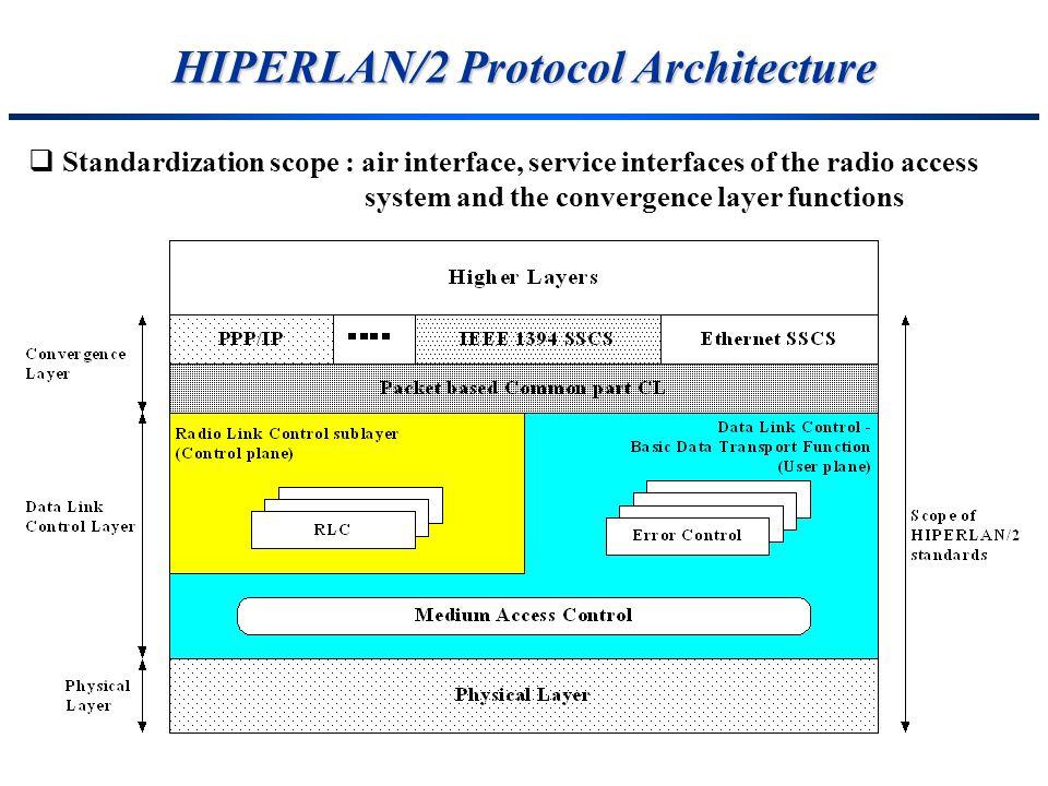 HIPERLAN/2 Protocol Architecture