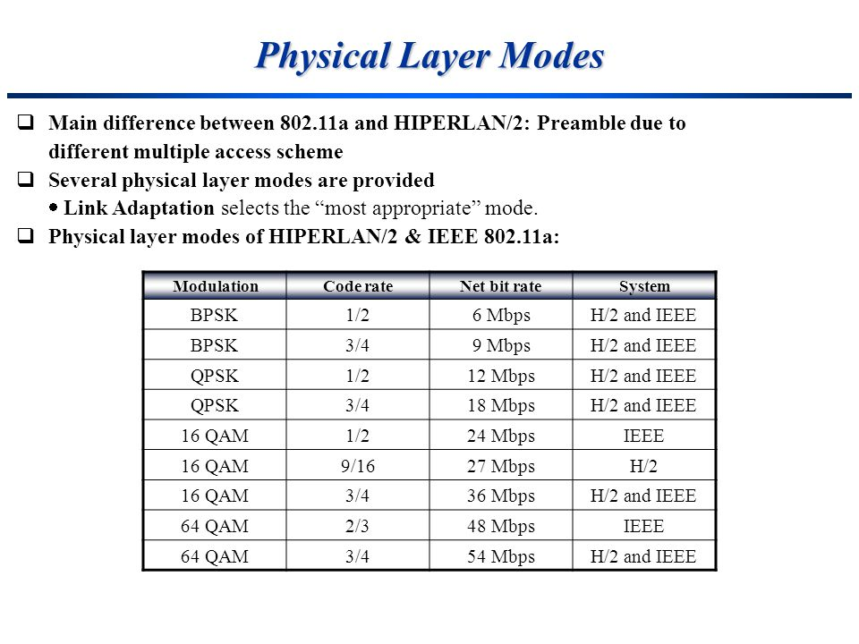 Physical Layer ModesMain difference between 802.11a and HIPERLAN/2: Preamble due to. different multiple access scheme.