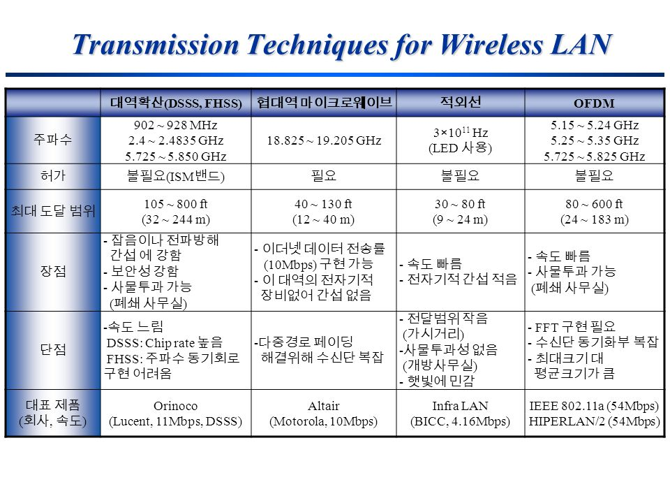 Transmission Techniques for Wireless LAN