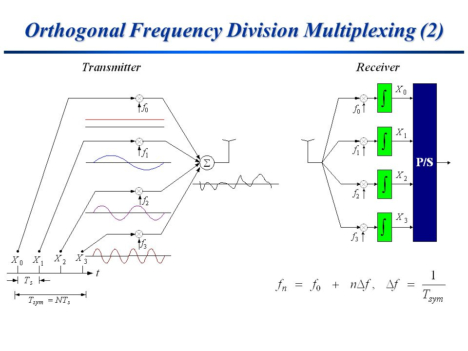 Orthogonal Frequency Division Multiplexing (2)