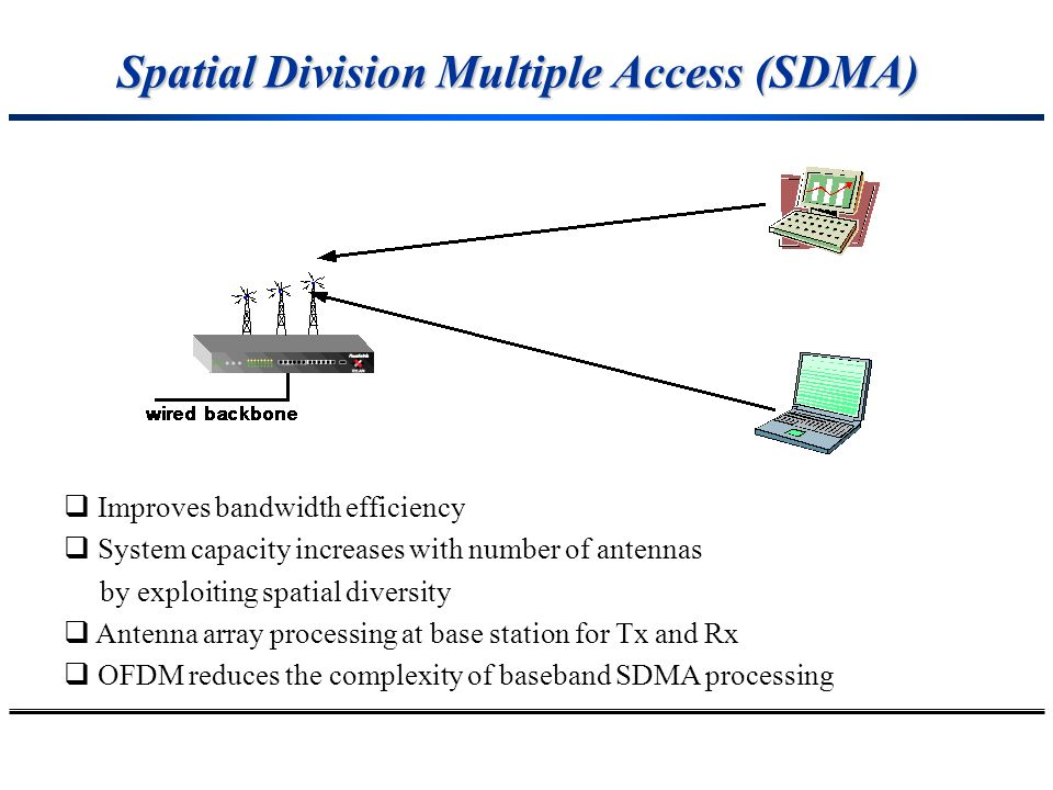 Spatial Division Multiple Access (SDMA)