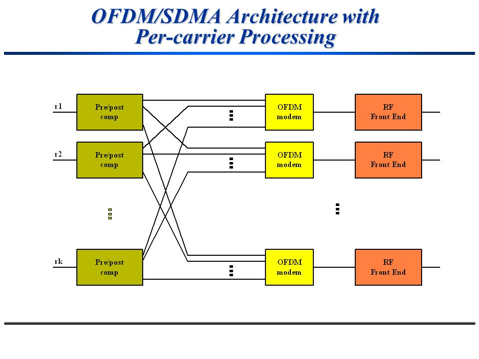 OFDM/SDMA Architecture with Per-carrier Processing