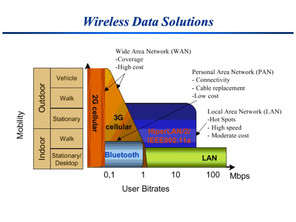 Wireless Data Solutions