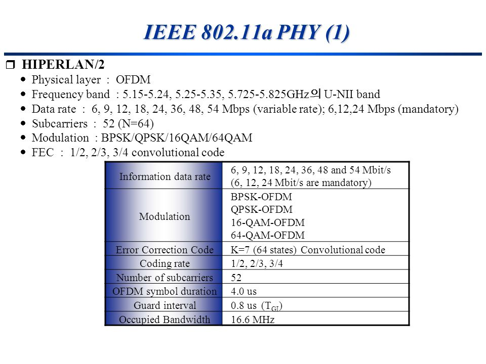 IEEE 802.11a PHY (1) HIPERLAN/2  Physical layer : OFDM