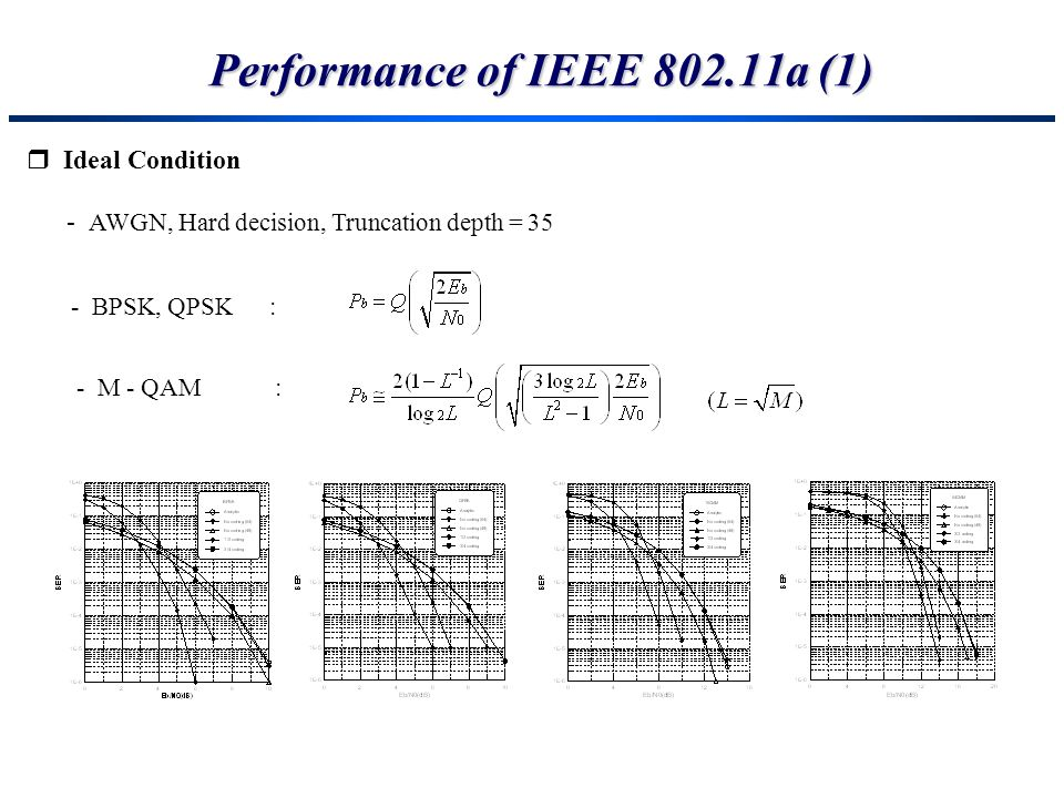 Performance of IEEE 802.11a (1)